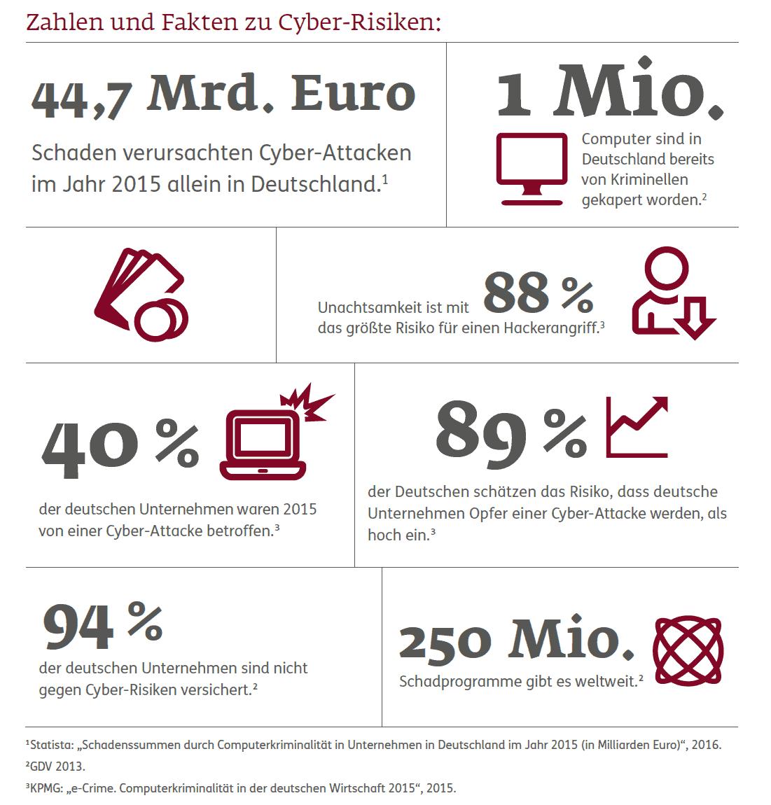 Cyberpolicen | Gefahren